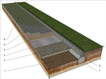Etapy układania ażurowej nawierzchni przerośniętej trawą (rys. Buszrem)