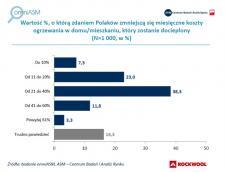 Ponad połowa Polaków nie wie, jak duże oszczędności daje docieplenie budynku mieszkalnego