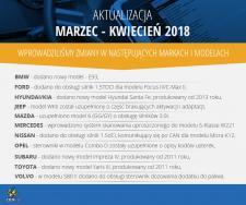 Aktualizacja Marzec - Kwiecień 2018 systemu diagnostycznego CDIF/3