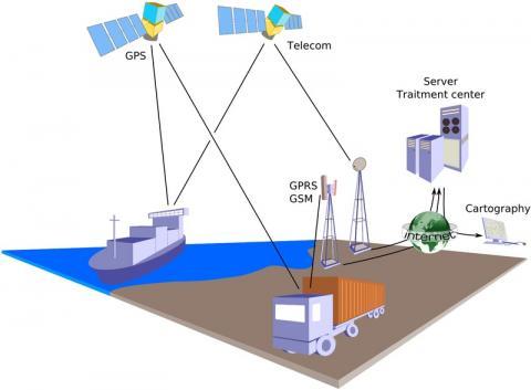 Satelitarna geolokalizacja pojazdów i statków