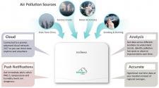 Edimax AirBox - inteligentny analizator jakości powietrza