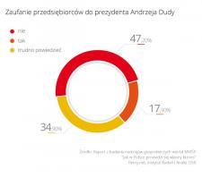 Sceptyczne podejście sektora MMŚP do prezydenta Andrzej Dudy i spodziewanych zmian w rządzie
