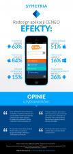 Jak zwiększyć konwersję w aplikacji mobilnej o 84%? Case study Ceneo.pl