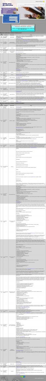 Giełda pracy dla elektryków - oferty pracy - dam pracę - szukam pracy